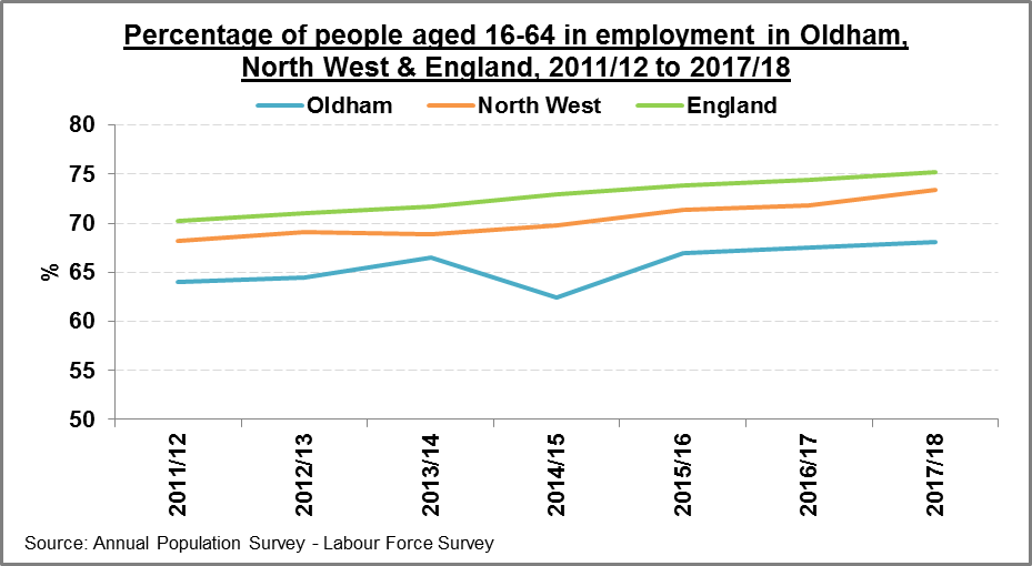 Employment Income Skills Oldham Joint Strategic Needs Assessment